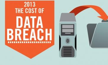 infographic- cost of Data breaches