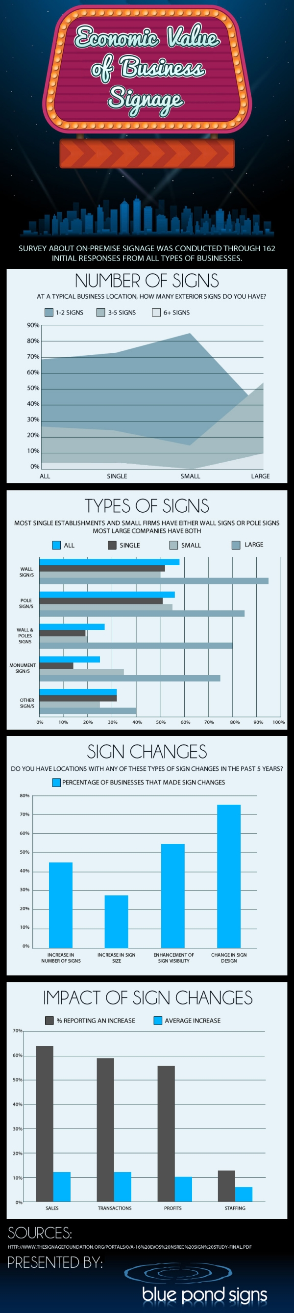 The Economic Value of Business Signage [Infographic]