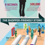 infographic on consumer habits