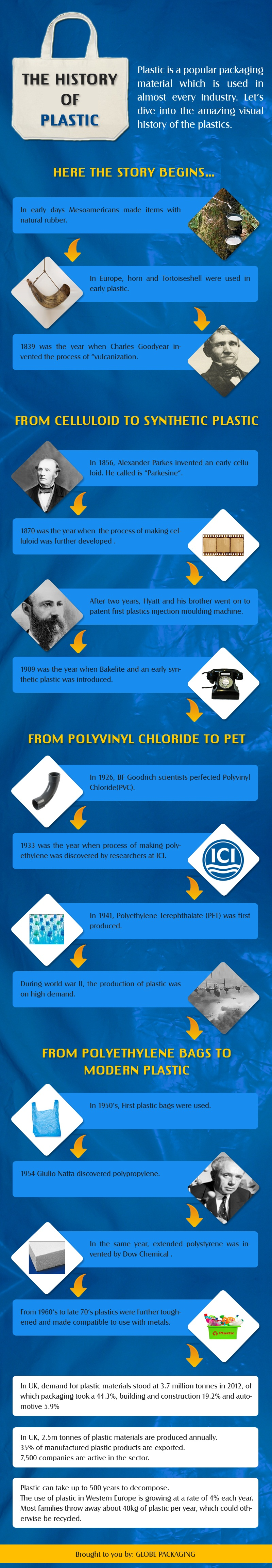 Newest-Plastic-History-Infograph