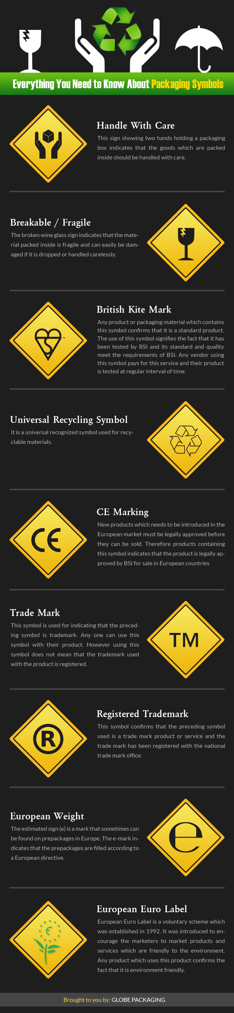 Infographic popular packaging symbols explained the local brand packaging symbols explained by globe packaging biocorpaavc Choice Image