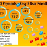 SMS Payments - Easy & User Friendly