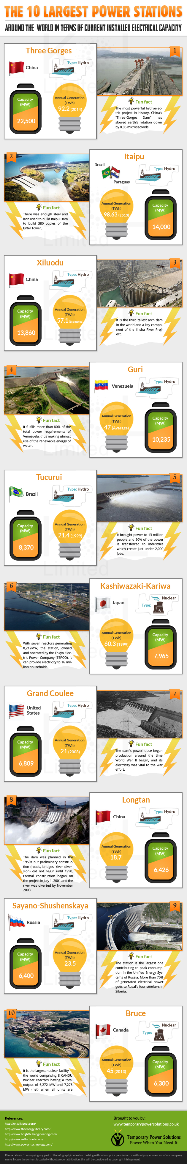 The 10 Largest Power Stations Infographic