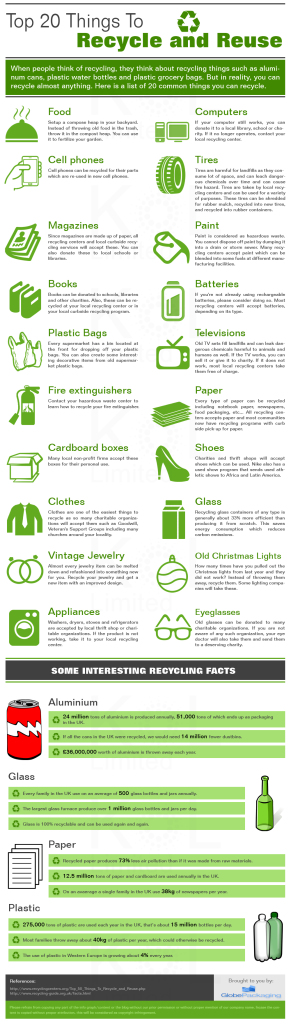Top 20 Things To Recycle and Reuse