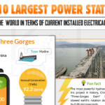 10 largest power stations