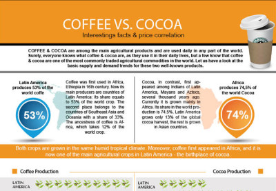 Coffee Vs Cocoa