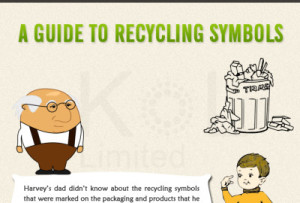 Guide to recycling symbols
