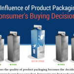 Product packaging and consumer buying