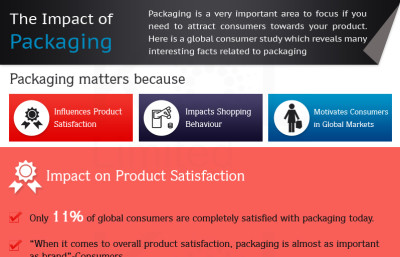 impact of packaging