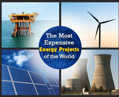 Most expensive energy projects