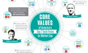 Core Values Infographic Thumbnail