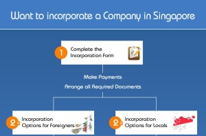 Looking To Start a Company in Singapore? SBS Consulting Walks You Through The Process [Infographic]