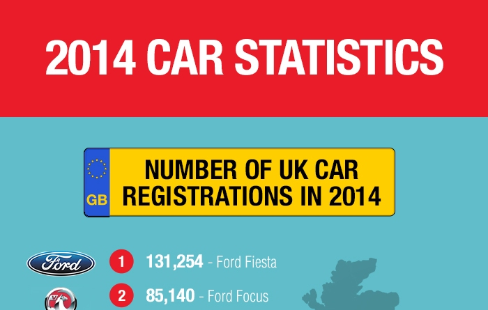 SCB Infographic on Car Sales Thumb