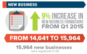 Increase In New Business Formations Underscores Singapore's Attractiveness To International Business Community [Infographic]