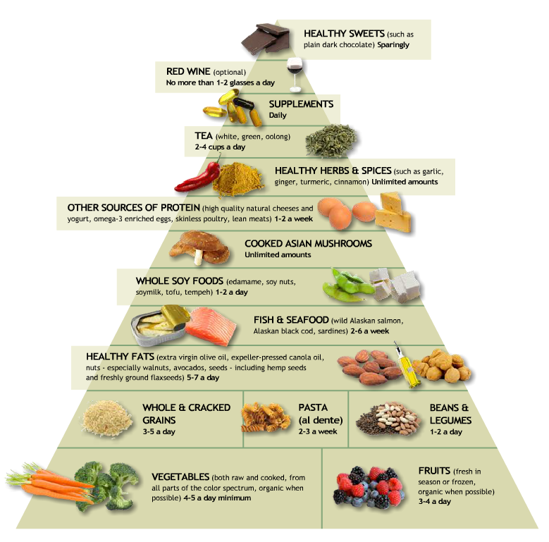 Special diets for ibd