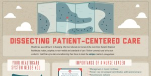 Dissecting patient centered care thumbnail