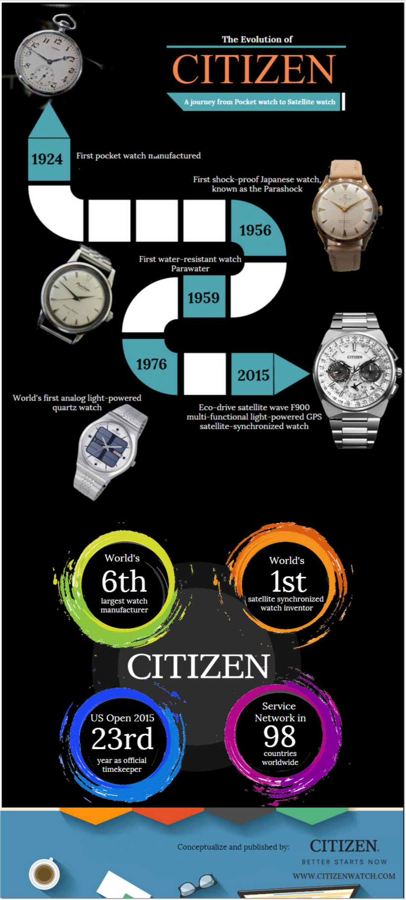 The Evolution of Citizen Watch