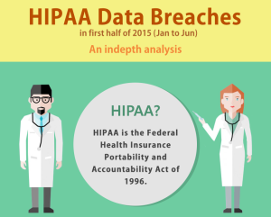 HIPAA Data Breaches In First Half Of 2015 (Jan to June) – An Indepth Analysis [Infographic]