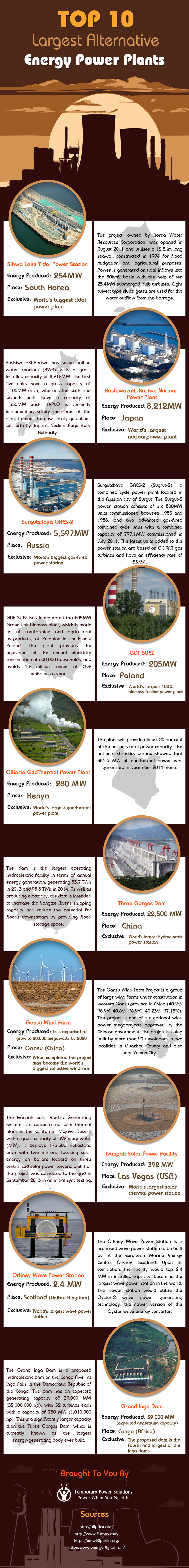 Largest Alternative Energy Power Plants