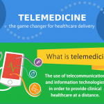 Telemedicine game changer infographic Thumb