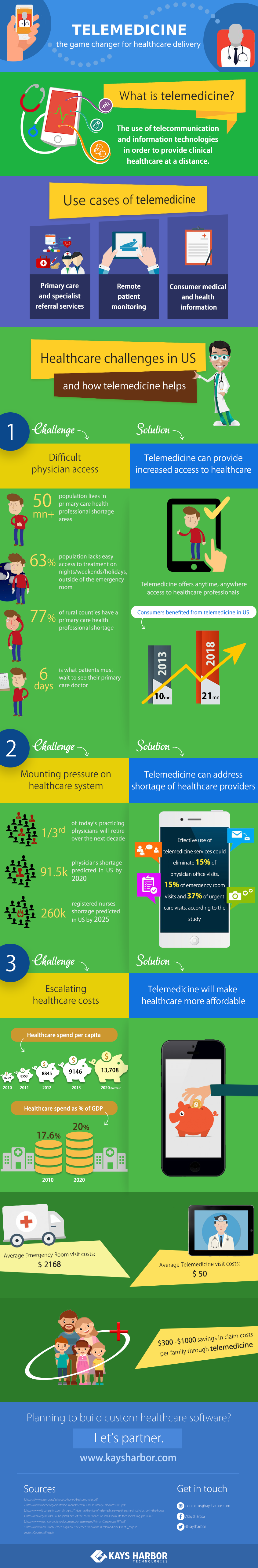 Telemedicine game changer infographic