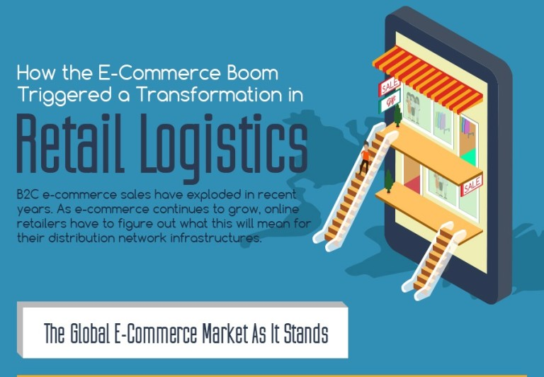 How The ECommerce Boom Transformed Retail Logistics [Infographic] Thumb