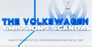Understanding The VW Emissions Scandal [Infographic]