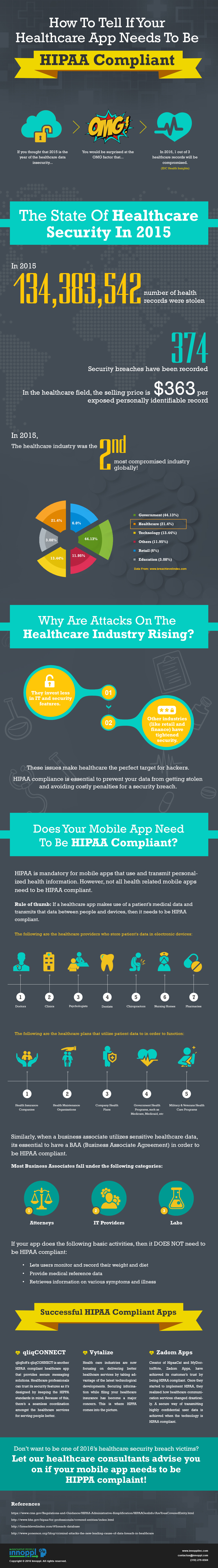 Healthcare app needs to be hipaa compliant [Infographic]