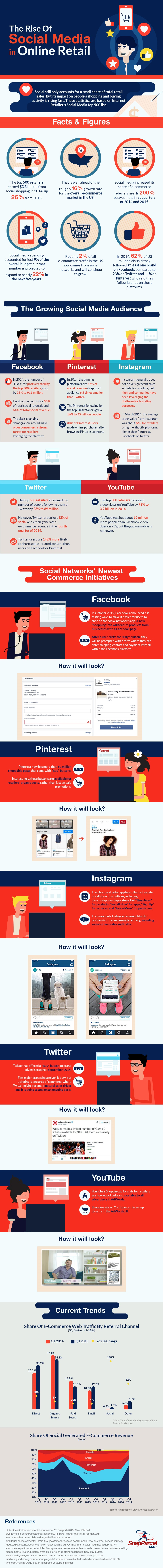 The Rise of Social Media in Online Retail infographic