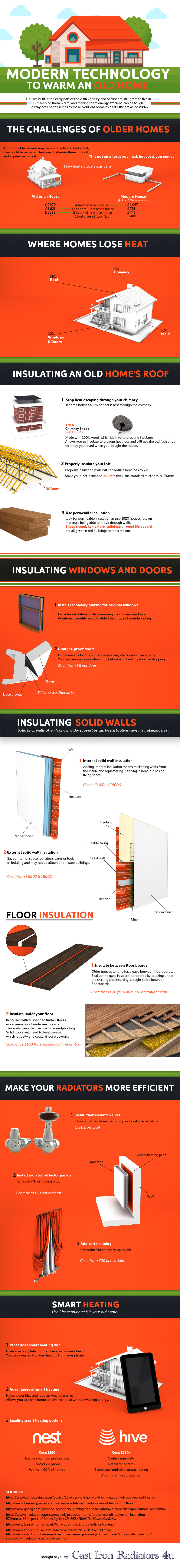 infographic on modern technology to warm an old home
