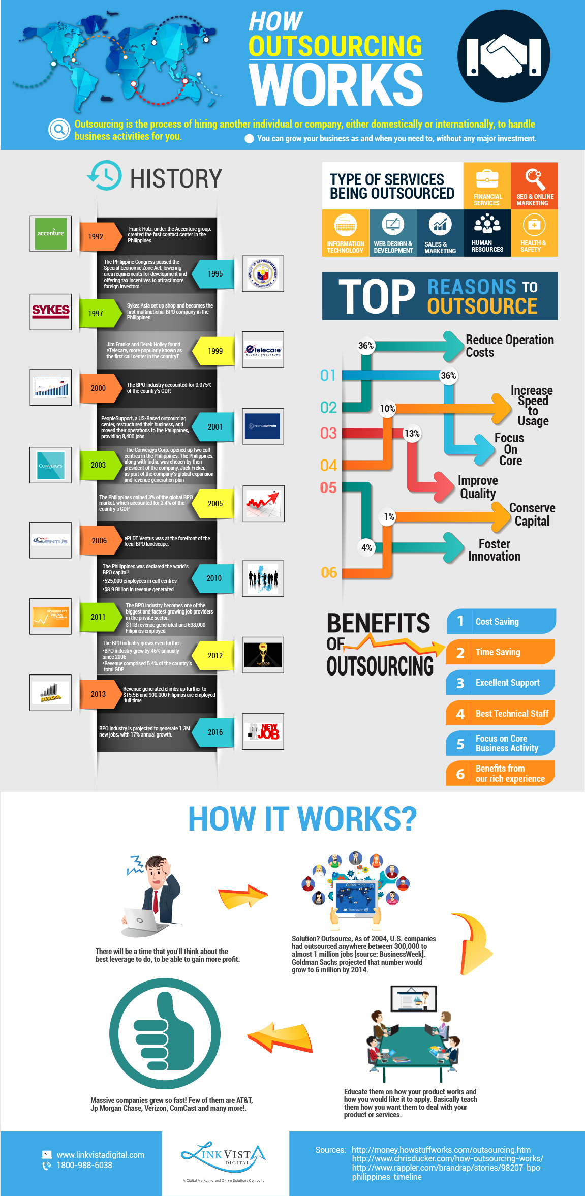 How Outsourcing Really Works Infographic