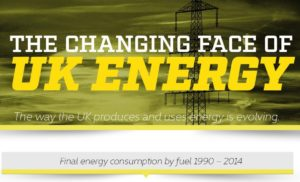 The Changing Face of UK Energy [Infographic]