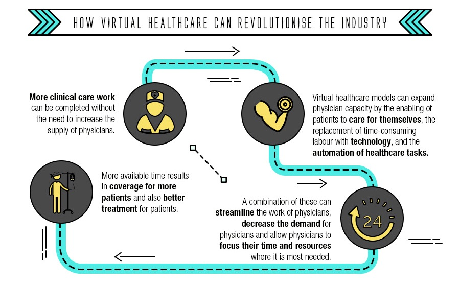Healthcare of the future Infographic Thumb