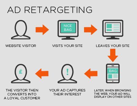 Advertising re-targeting cycle