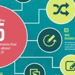 Drupal 8.2 beta is out Infographic