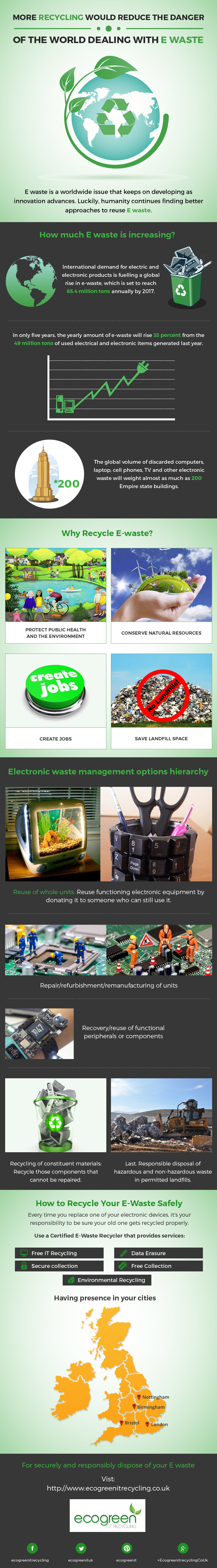 More recycling would reduce the danger of the World dealing with E waste