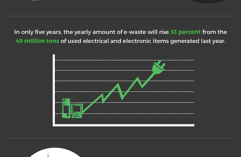 More recycling would reduce the danger of the World dealing with Ewaste
