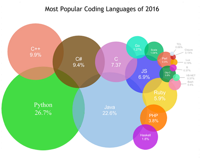 Most used programming languages in 2016