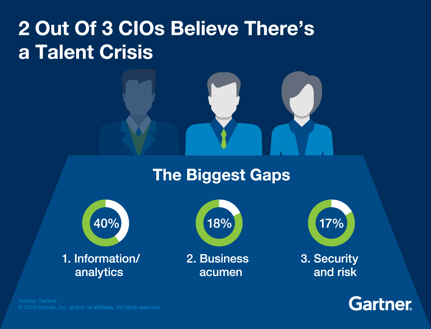 Talent Crisis Gartner Research