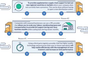 The Ultimate Guide To Third Party Logistics [Infographic]