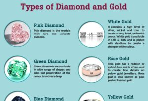 Everything about Diamond and Gold Jewellery [Infographic]