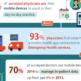 Kays Harbor technologies infographic mhealth