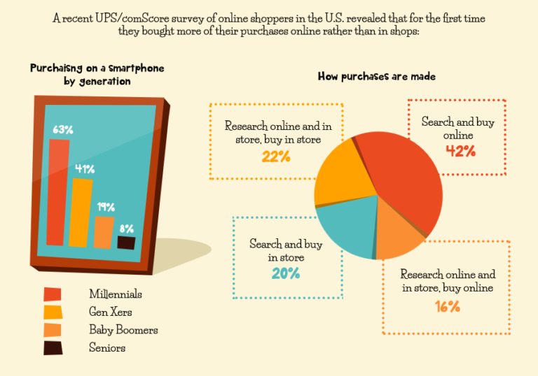 The Growth Of Online Retail Thumb