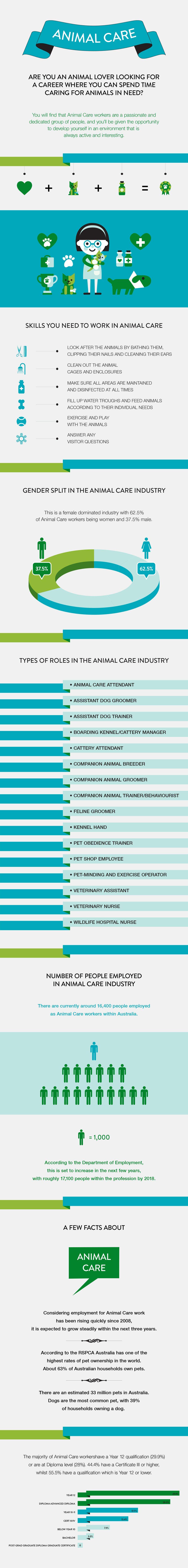 animal_care_infographic-compressor