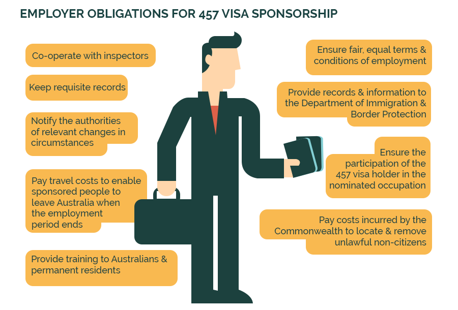 A Guide to 457 Visa Application Visual Asset Thumb
