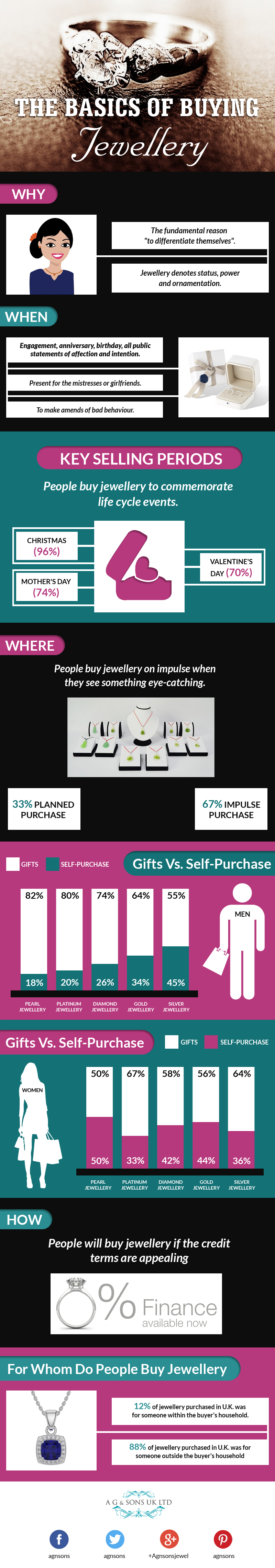 The Basics of Buying Jewellery Infographic