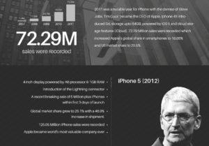Ten Years Of iPhone [Infographic]