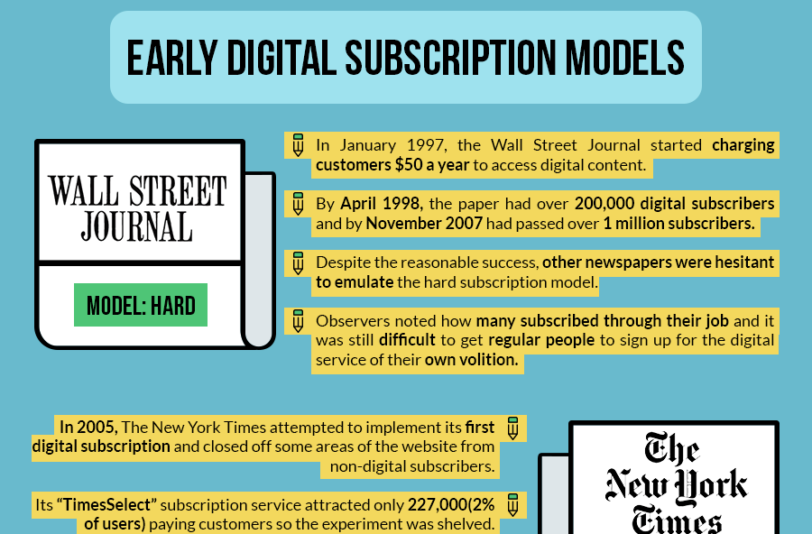 Paying For Online Newspapers- The Landscape in 2017 Thumb