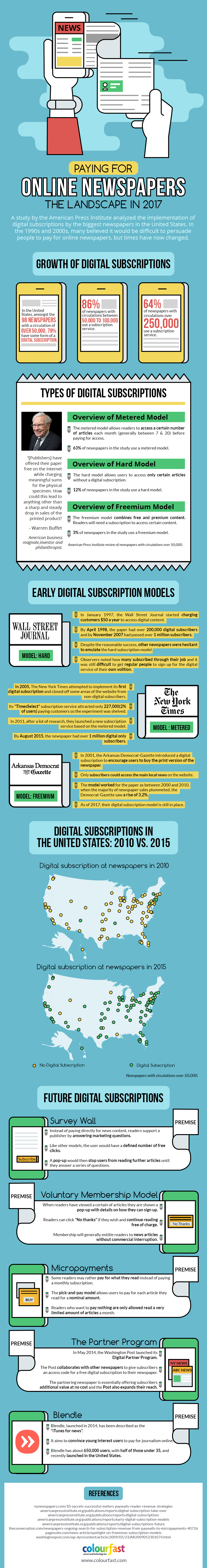 Paying For Online Newspapers- The Landscape in 2017