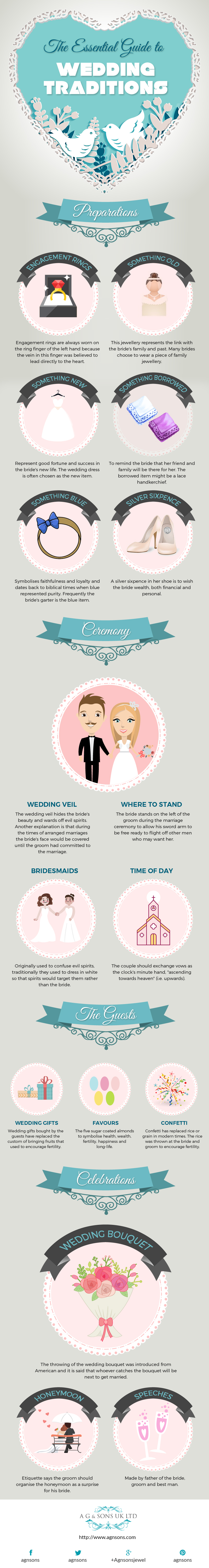 The Essential Guide to Wedding Traditions